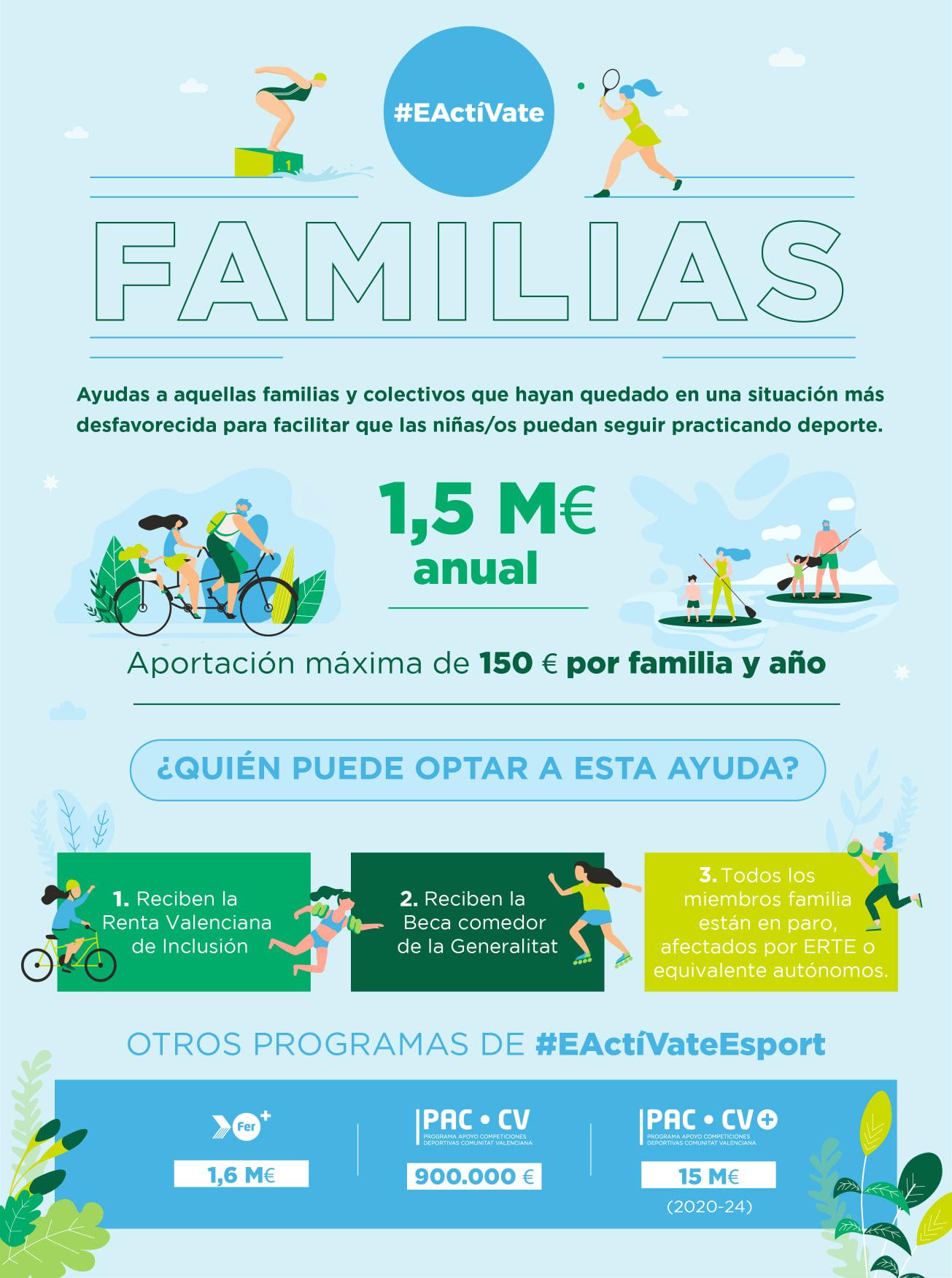 activate familias 2